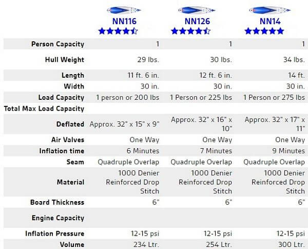 Inflatable Paddle Boards Comparison